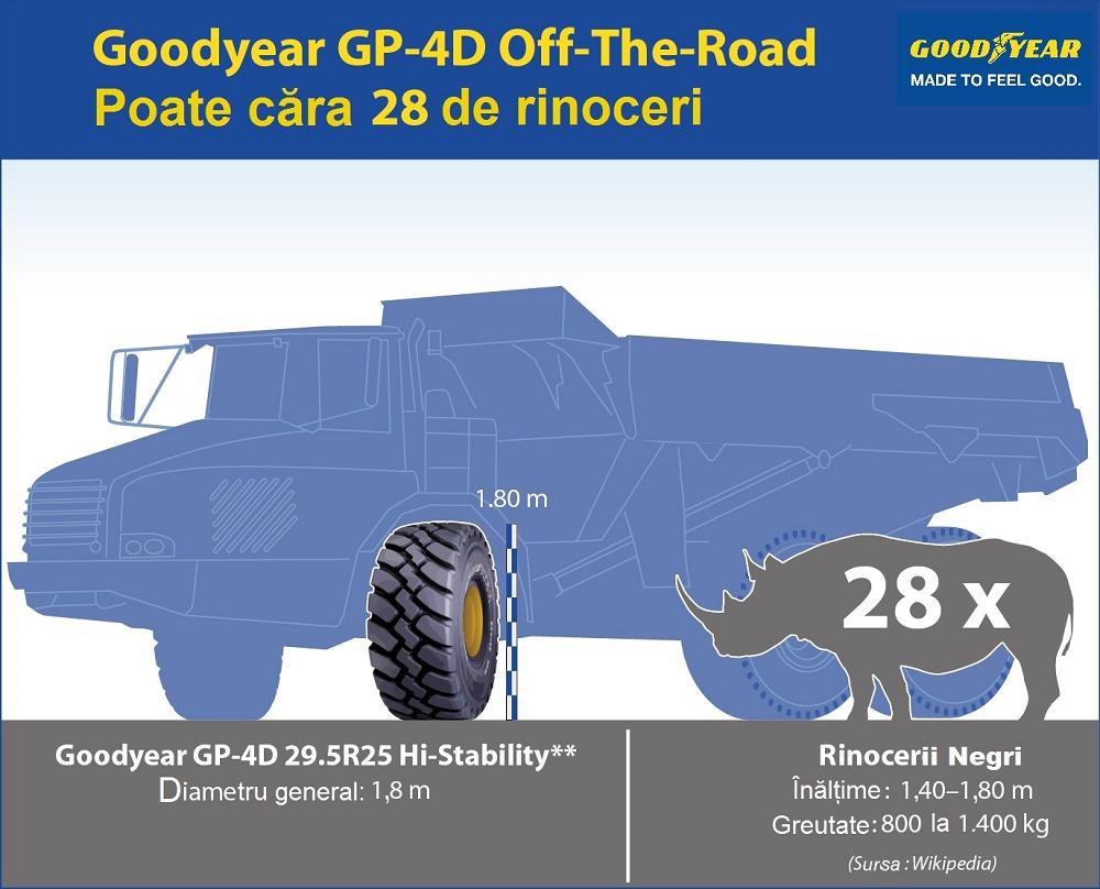 Anvelopa OTR Goodyear GP-4D poate căra greutatea a 28 de rinoceri