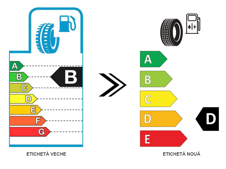 Noua etichetă energetică pentru anvelope explicată